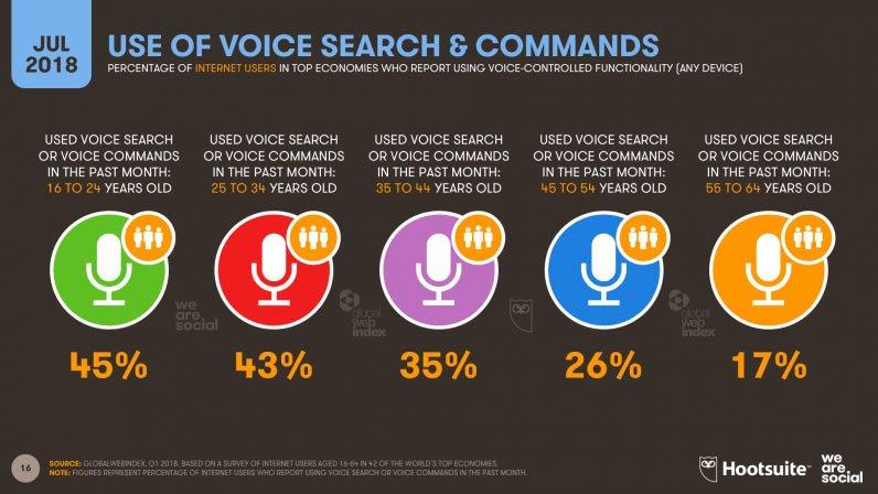 語音搜索趨勢