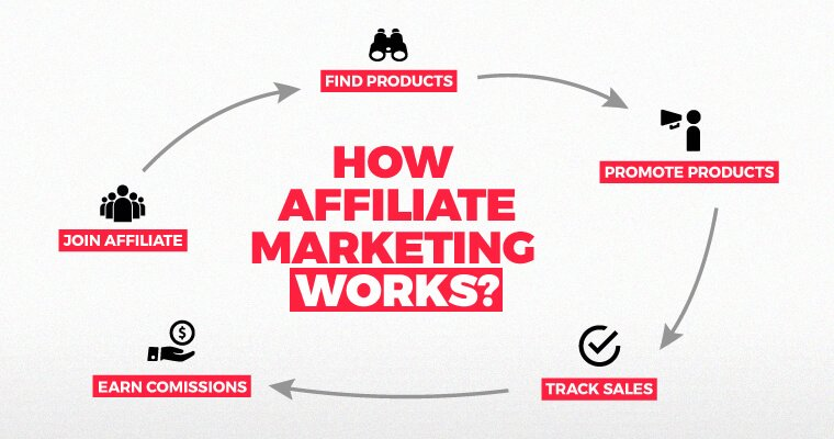 「Affiliate Marketing」的圖片搜尋結果