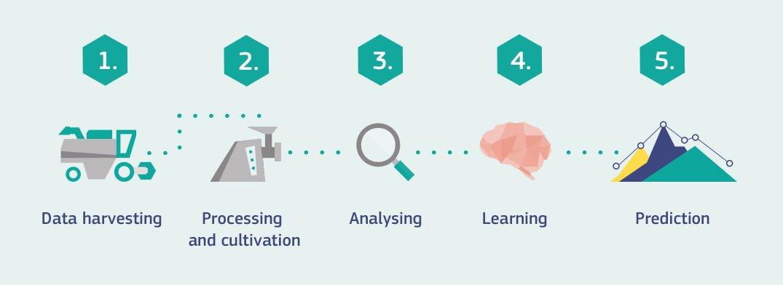 預測分析和AI