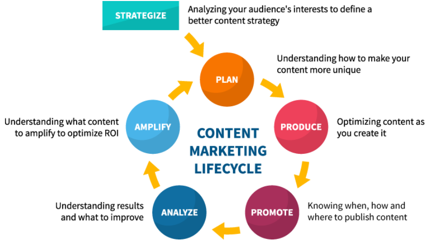 內容營銷趨勢