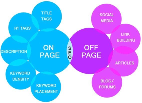 「on page seo」的圖片搜尋結果