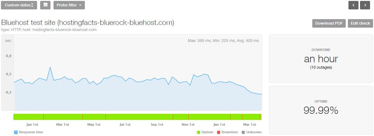 Bluehost最近16個月的統計數據