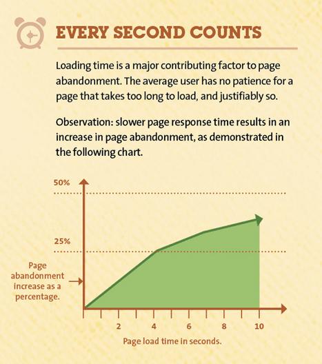 在wordpress网站速度每秒计数