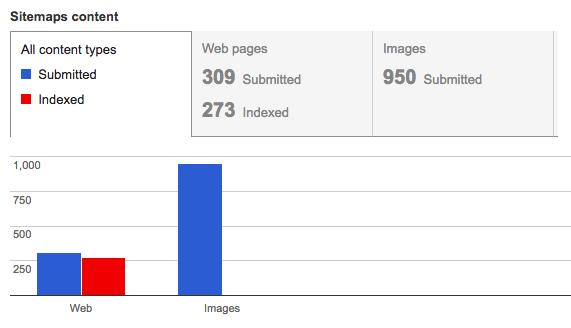 用于xml站点地图的谷歌搜索控制台