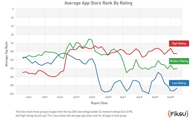 應用程式商店平均排名