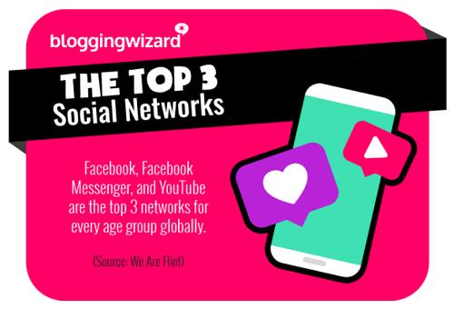 排名前三的社交网络
